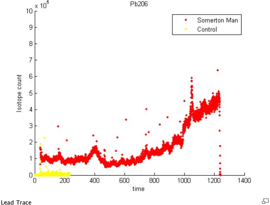 Pb206-isotope-timeline