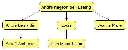 nageon-family-reconstructed